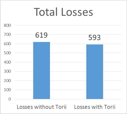 Total Losses