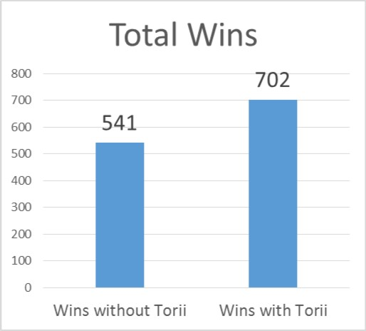 Total Wins